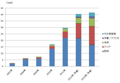 世界の太陽光市場