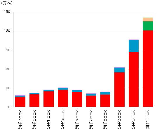 太陽光発電システムの国内出荷用途別内訳   (出所)JPEA