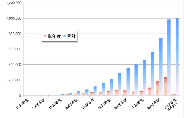 住宅用太陽光発電システム設置件数の推移