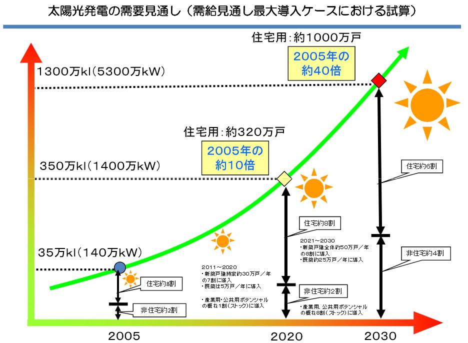 太陽光発電の需給見通し2030年(資源エネルギー庁)