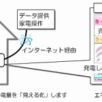 横浜市 YSCP実証HEMS等導入事業