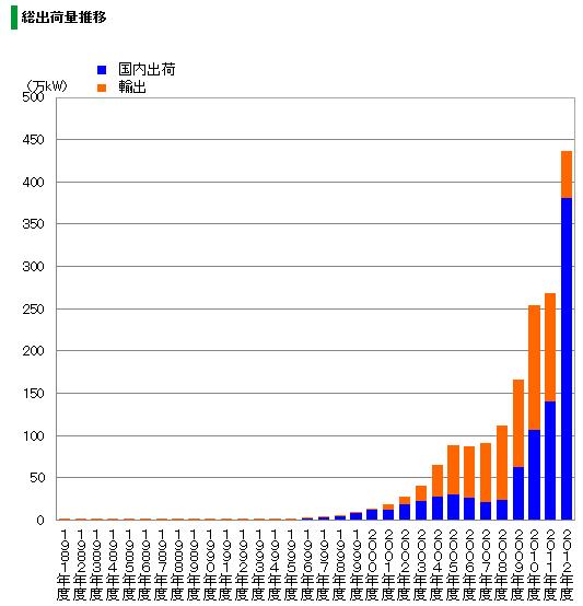 太陽光パネル総出荷量推移