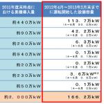 再生可能エネルギー発電設備の導入状況(2013年5月経産省公表)