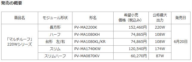 三菱電機 2013年度太陽光パネル新商品の概要