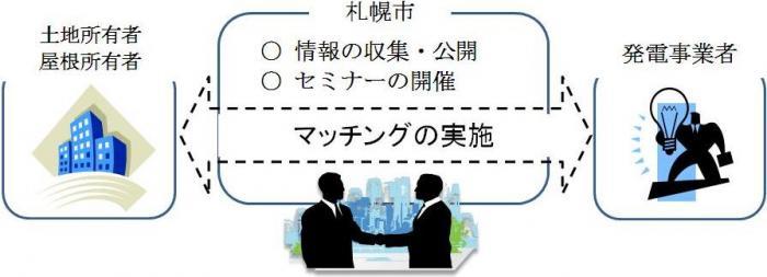 札幌市 太陽光発電推進マッチング事業
