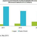 日本太陽光発電システム市場推移2010-2012年