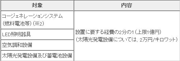 東京都の中小医療・福祉施設向けの創エネ機器等の導入支援