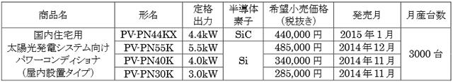 三菱電機パワーコンディショナー新製品