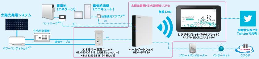 東芝、「太陽光発電HEMS連携システム」システム構成図