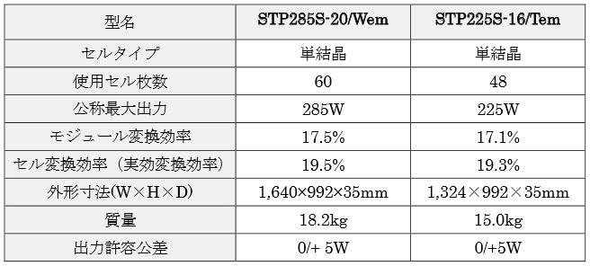 サンテックパワー2015年9月発売新単結晶太陽光パネルのスペック