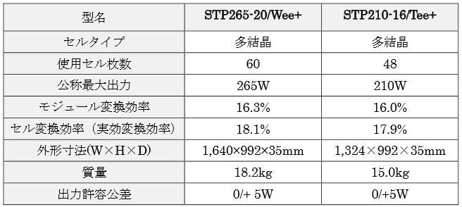 サンテックパワー2015年9月発売新多結晶太陽光パネルのスペック