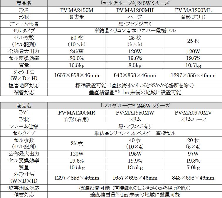 三菱電機「マルチルーフ 245シリーズ」仕様